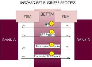 EFT Business Process